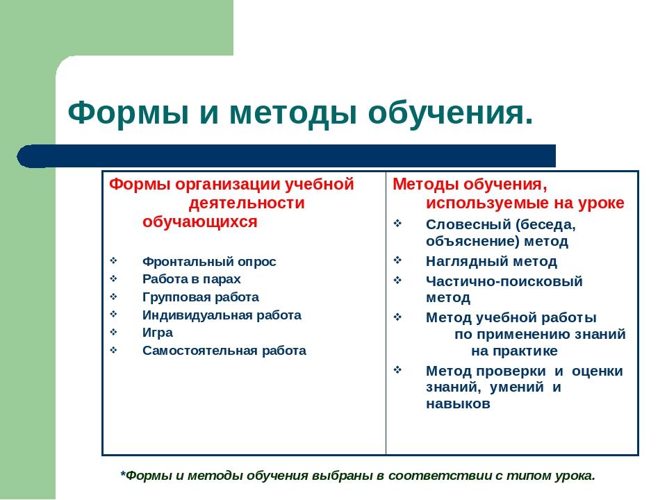 Формы и методы обучения. *Формы и методы обучения выбраны в соответствии с ти...