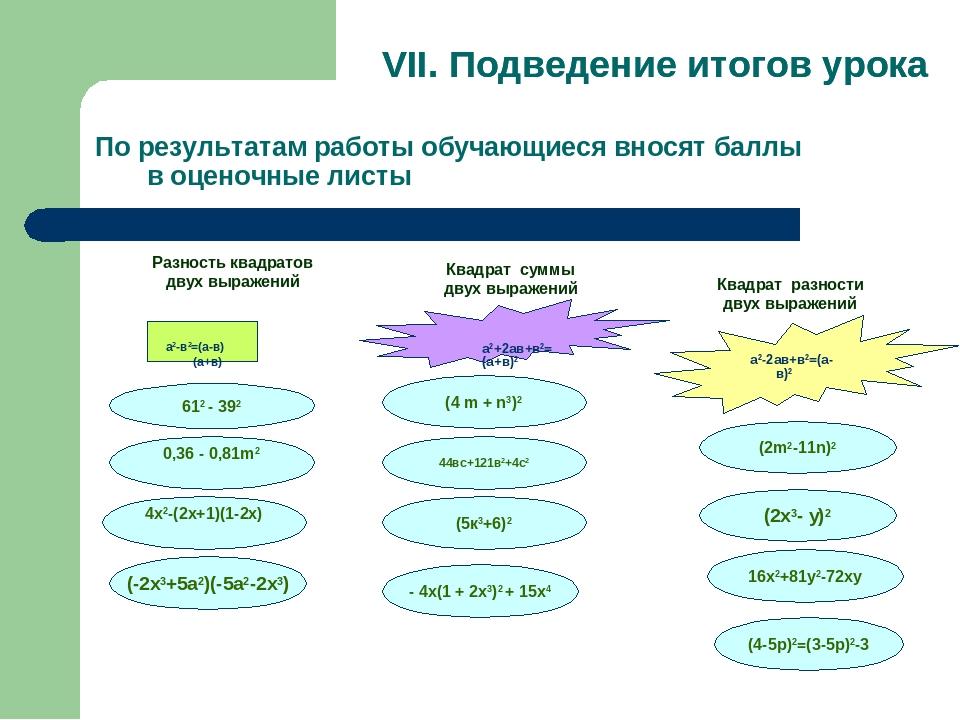 По результатам работы обучающиеся вносят баллы в оценочные листы а2-в2=(а-в)(...