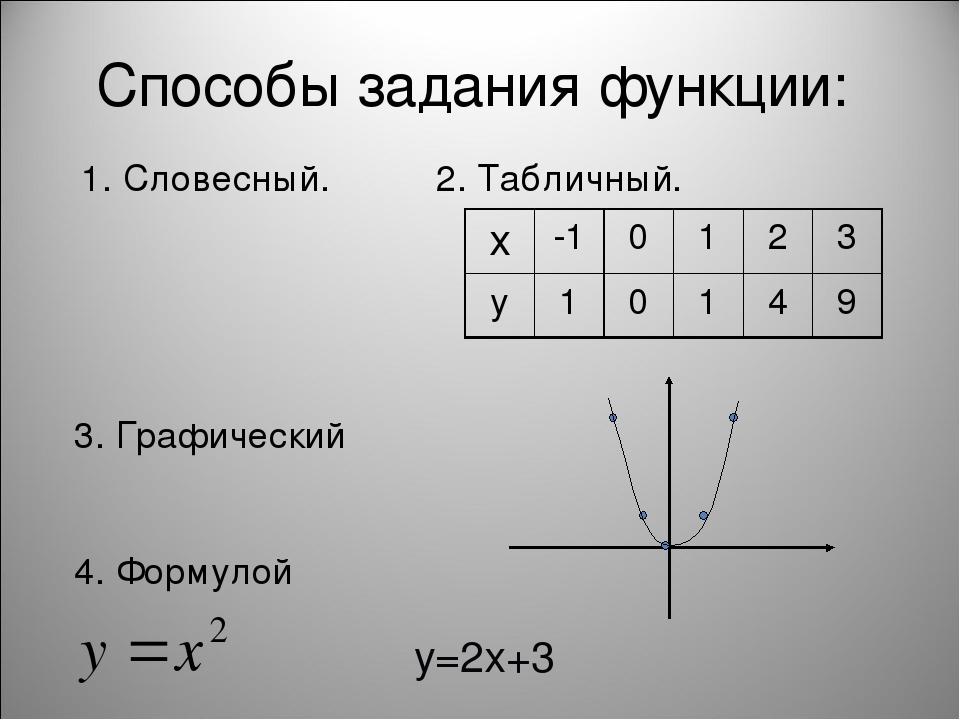 Способы задания функции: 1. Словесный. 2. Табличный. 3. Графический 4. Формул...