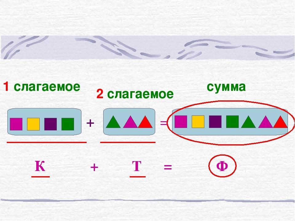 + К + Т = Ф = 1 слагаемое 2 слагаемое сумма