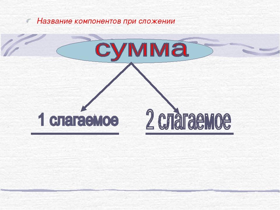 Название компонентов при сложении