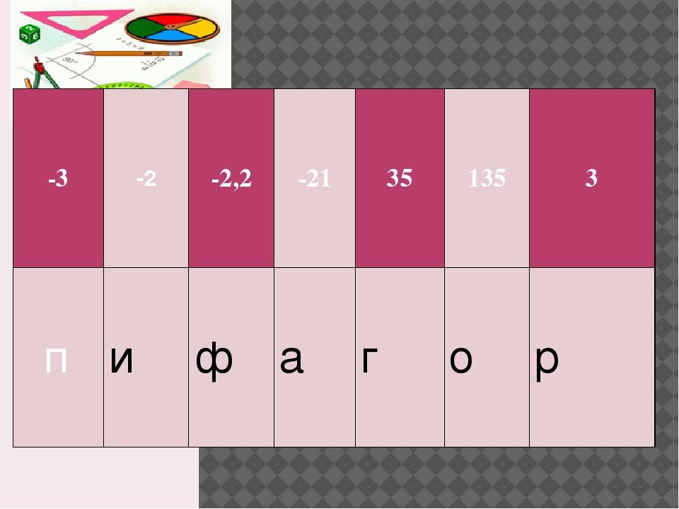 -3 -2 -2,2 -21 35 135 3 п и ф а г о р