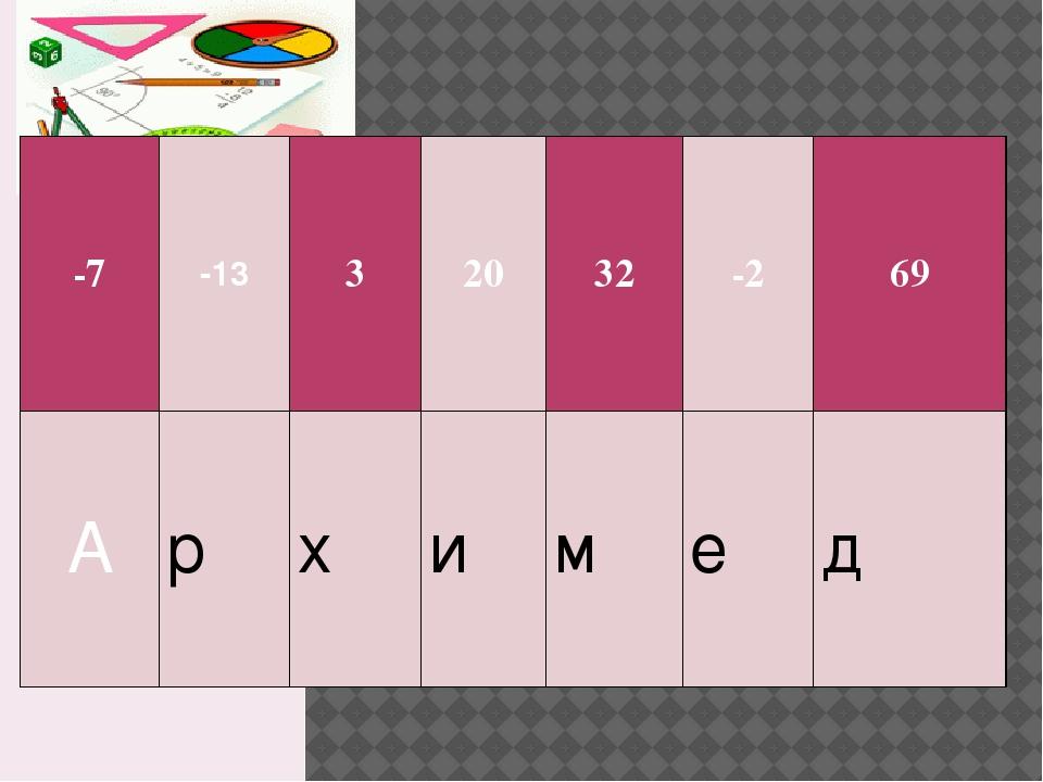 -7 -13 3 20 32 -2 69 А р х и м е д