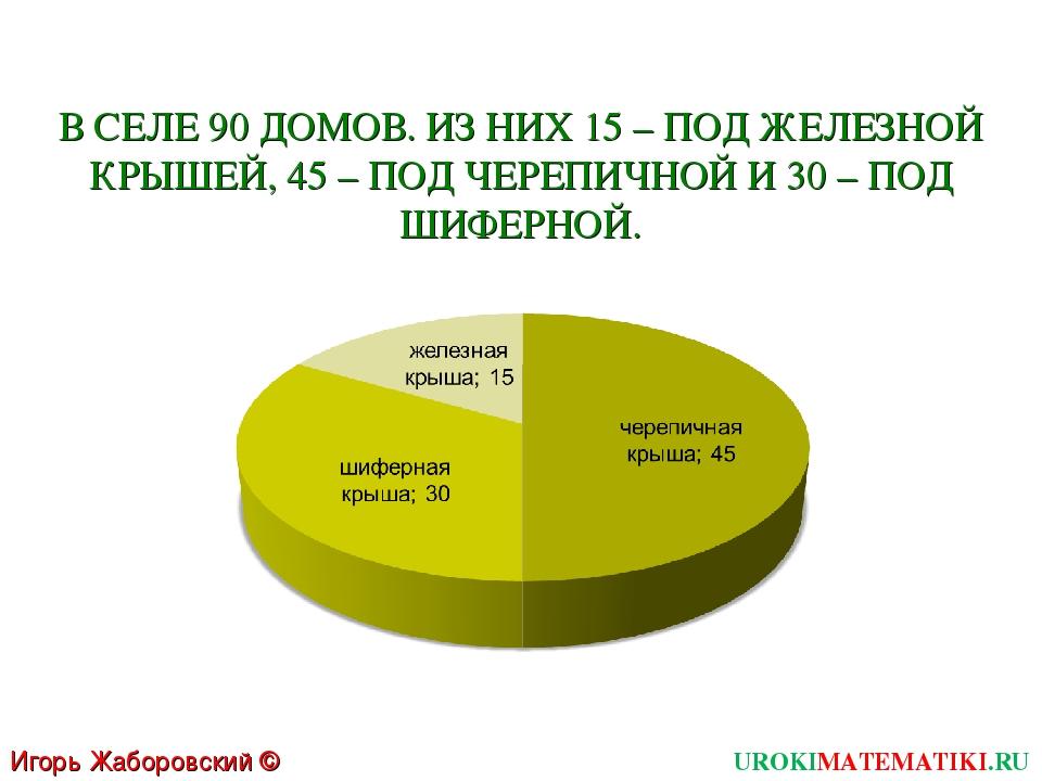 Игорь Жаборовский © 2011 UROKIMATEMATIKI.RU В СЕЛЕ 90 ДОМОВ. ИЗ НИХ 15 – ПОД...