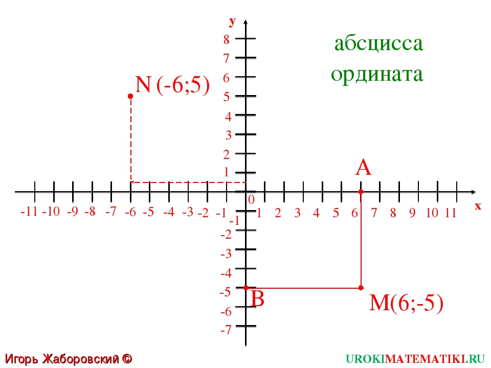 Игорь Жаборовский © 2011 UROKIMATEMATIKI.RU M 1 2 3 4 5 6 7 8 9 10 11 -1 -2 -...
