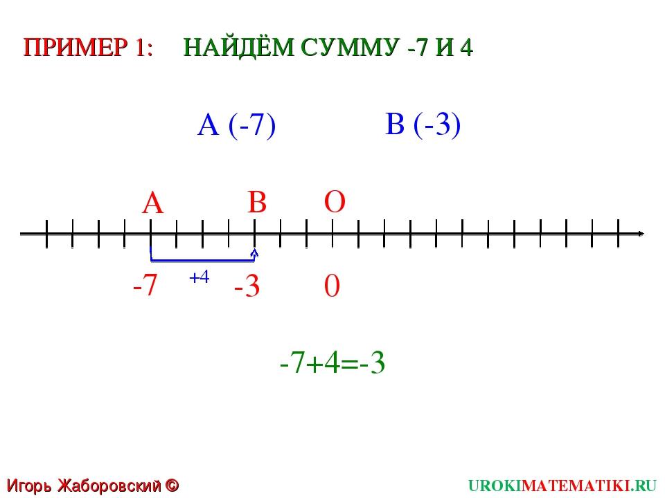 Игорь Жаборовский © 2011 UROKIMATEMATIKI.RU 0 О -7 А ПРИМЕР 1: -3 В +4 НАЙДЁМ...
