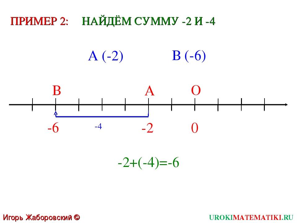 Игорь Жаборовский © 2011 UROKIMATEMATIKI.RU 0 О -6 А ПРИМЕР 2: -2 В -4 НАЙДЁМ...