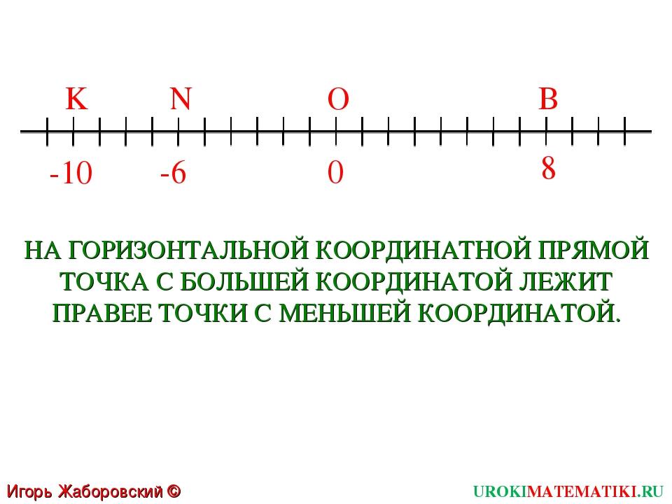 Игорь Жаборовский © 2011 UROKIMATEMATIKI.RU -10 0 8 K В О -6 N НА ГОРИЗОНТАЛЬ...