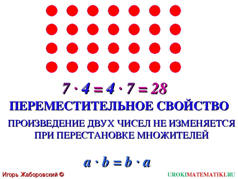 Игорь Жаборовский © 2011 UROKIMATEMATIKI.RU 7 · 4 = 4 · 7 = 28 ПЕРЕМЕСТИТЕЛЬН...