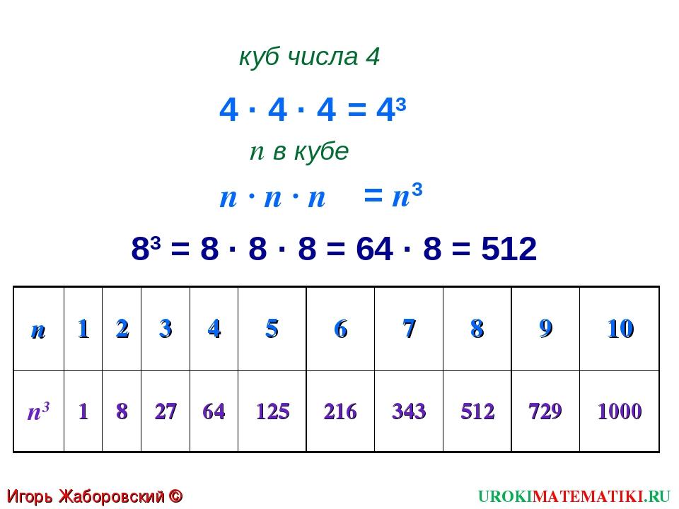 4 · 4 · 4 куб числа 4 = 43 п · п · п п в кубе = п3 83 = 8 · 8 · 8 = 64 · 8 =...