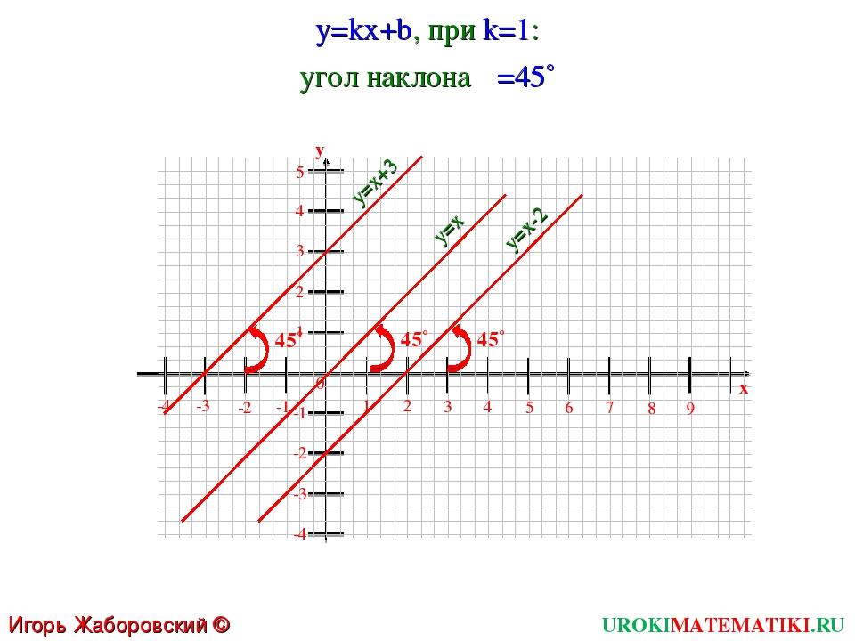 UROKIMATEMATIKI.RU Игорь Жаборовский © 2011 y=kx+b, при k=1: 1 2 3 4 5 6 0 7...