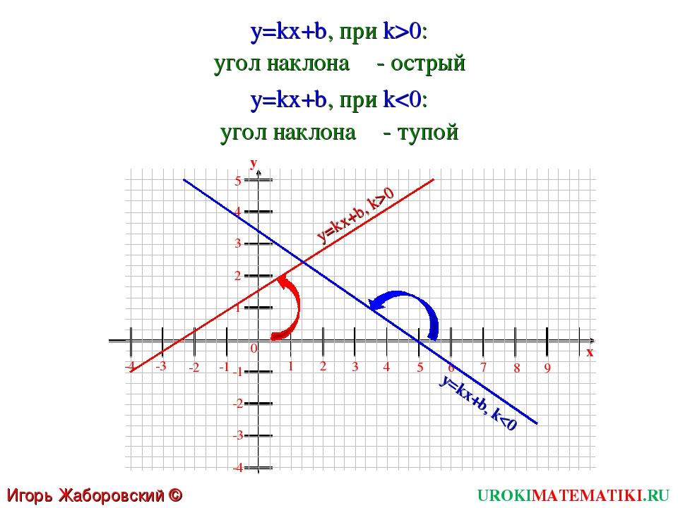 UROKIMATEMATIKI.RU Игорь Жаборовский © 2011 y=kx+b, при k>0: 1 2 3 4 5 6 0 7...