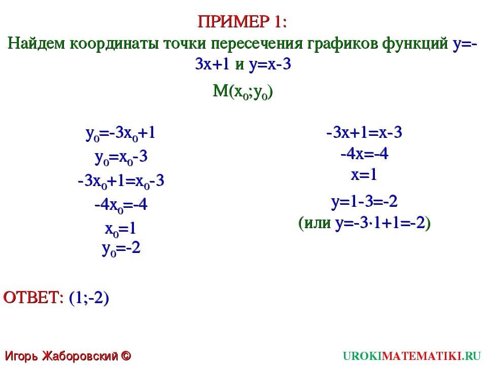 UROKIMATEMATIKI.RU Игорь Жаборовский © 2011 ПРИМЕР 1: Найдем координаты точки...