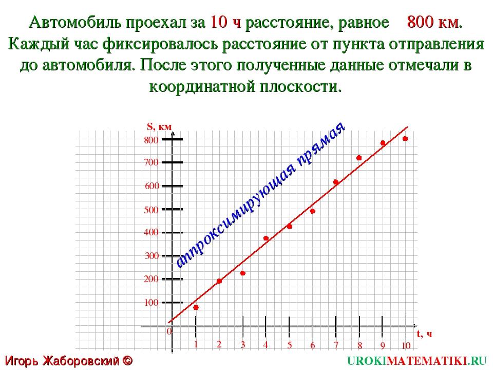 UROKIMATEMATIKI.RU Игорь Жаборовский © 2011 Автомобиль проехал за 10 ч рассто...