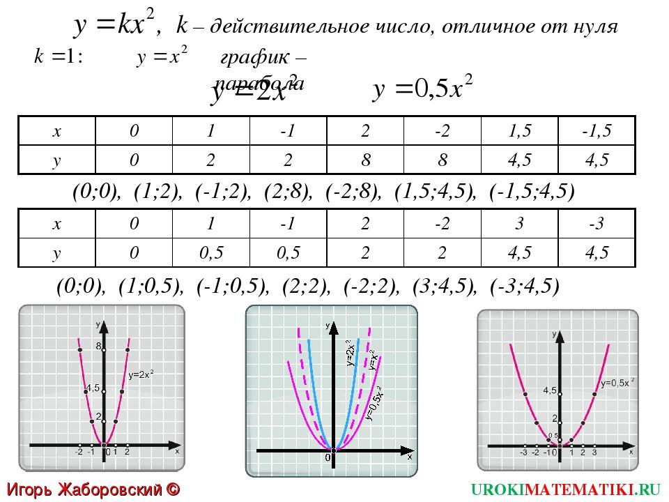 , k – действительное число, отличное от нуля график – парабола (0;0), (1;2),...