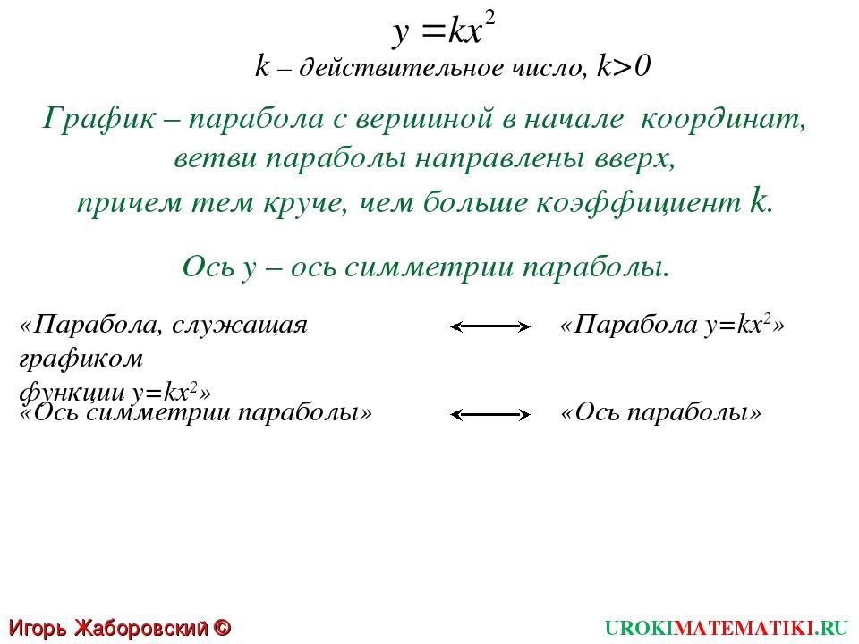 k – действительное число, k>0 График – парабола с вершиной в начале координат...