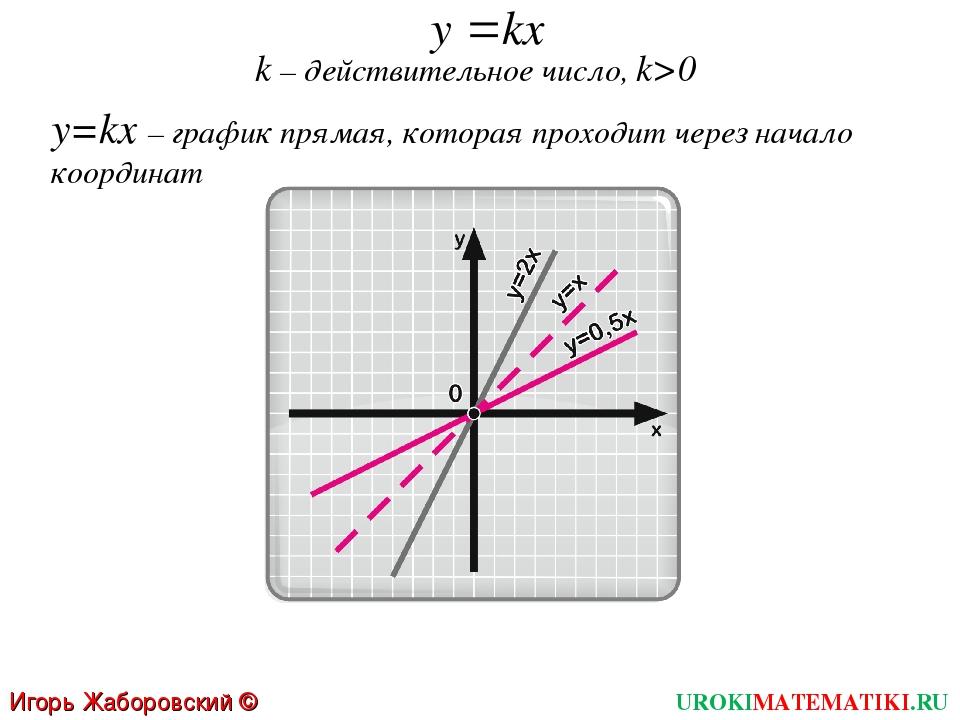 k – действительное число, k>0 y=kx – график прямая, которая проходит через на...