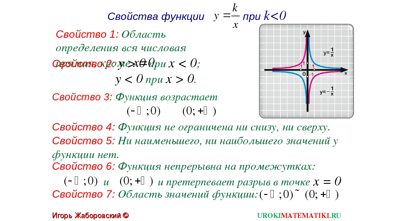 Свойство 3: Функция возрастает Свойства функции при k 0 при х < 0; y < 0 при...