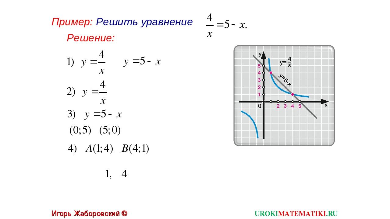 Пример: Решить уравнение UROKIMATEMATIKI.RU Игорь Жаборовский © 2012 Решение: