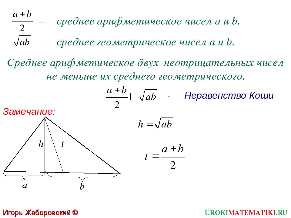 – среднее арифметическое чисел a и b. – среднее геометрическое чисел a и b. С...