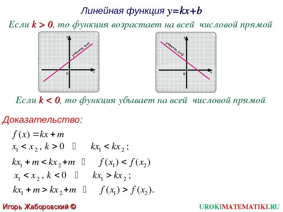 Линейная функция y=kx+b Если k > 0, то функция возрастает на всей числовой пр...