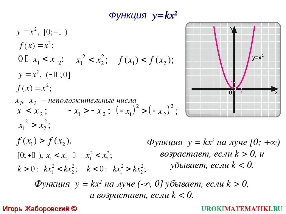 Функция y=kx2 х1, х2 – неположительные числа Функция у = kx2 на луче [0; +∞)...