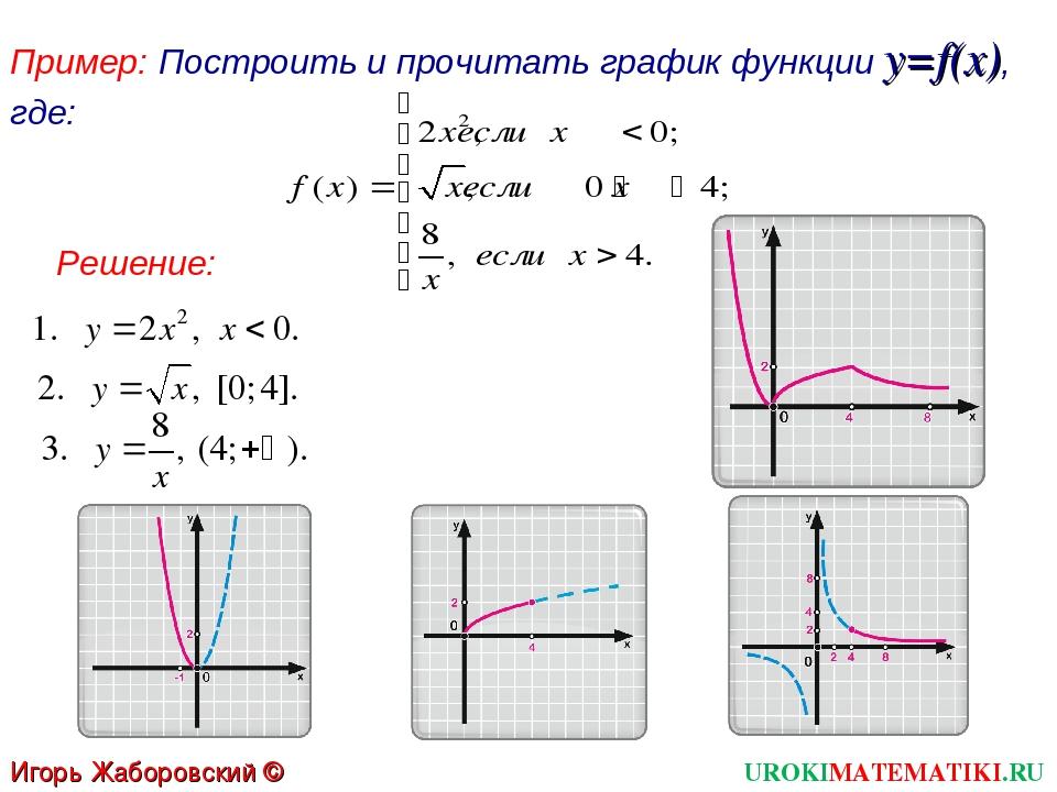Пример: Построить и прочитать график функции y=f(x), где: UROKIMATEMATIKI.RU...