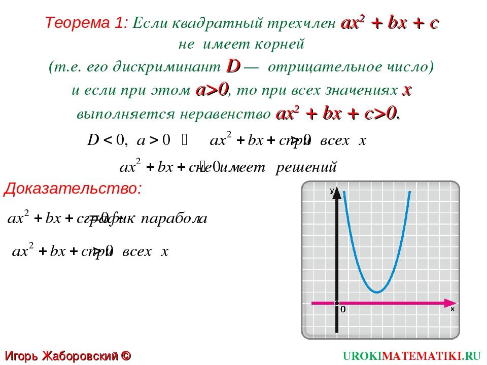 Теорема 1: Если квадратный трехчлен ах2 + bх + с не имеет корней (т.е. его ди...
