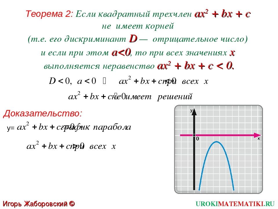 Теорема 2: Если квадратный трехчлен ах2 + bх + с не имеет корней (т.е. его ди...