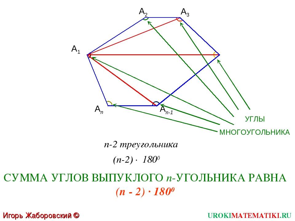 UROKIMATEMATIKI.RU А1 А2 А3 Аn-1 Аn n-2 треугольника 1800 (n-2) · СУММА УГЛОВ...