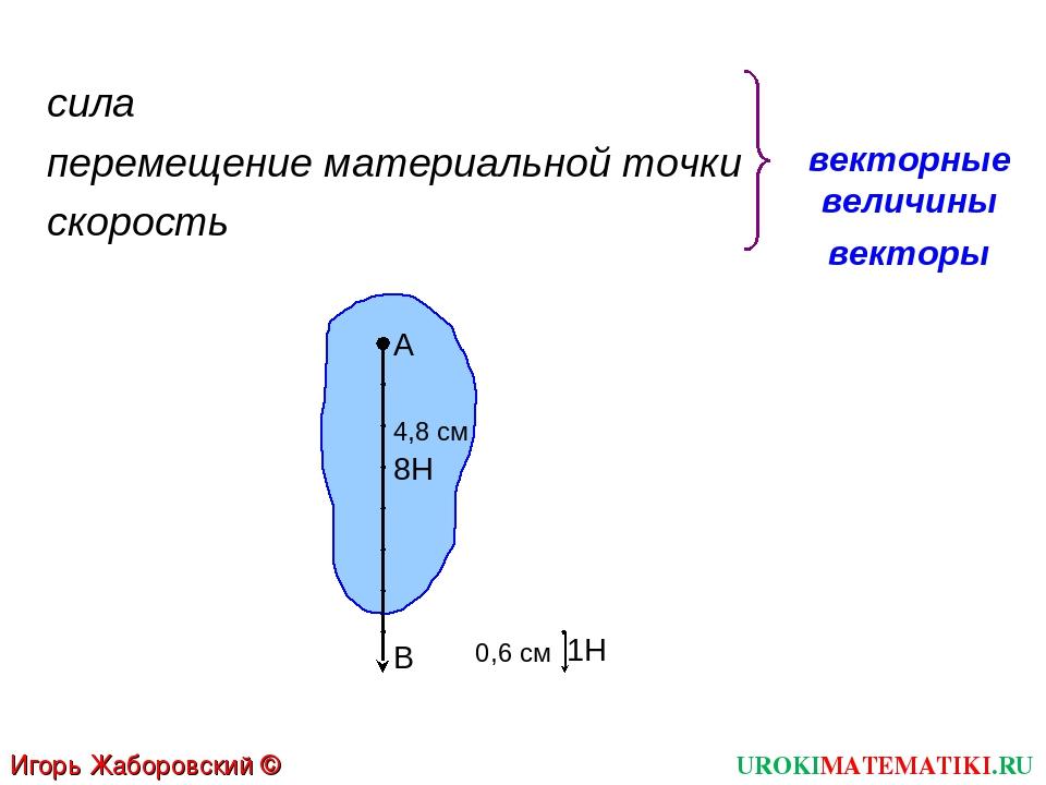 UROKIMATEMATIKI.RU Игорь Жаборовский © 2012 векторные величины сила перемещен...