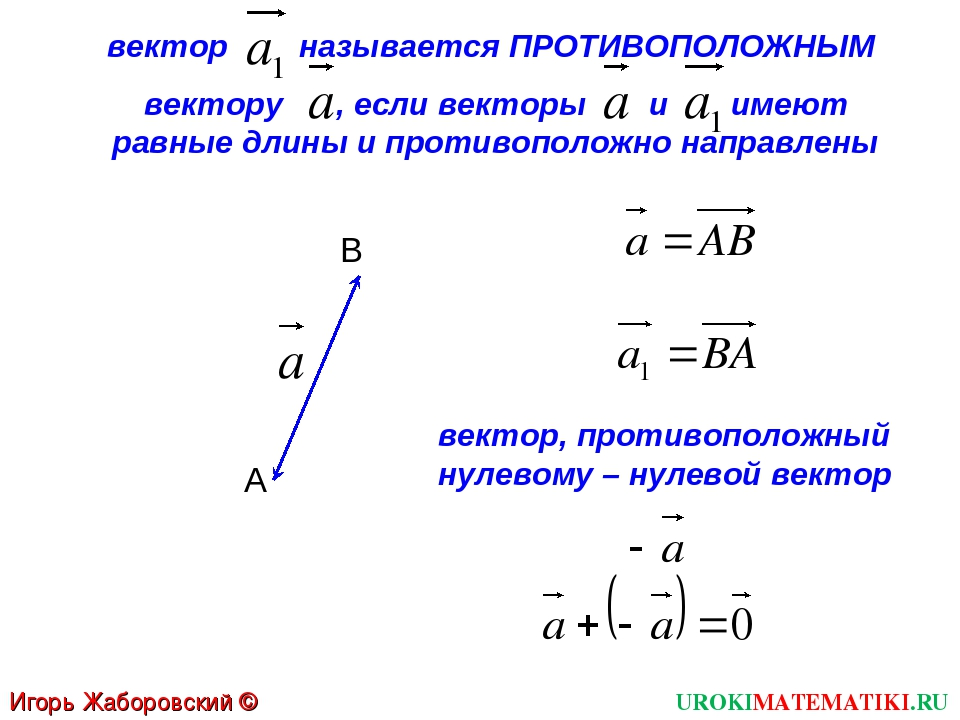 UROKIMATEMATIKI.RU Игорь Жаборовский © 2012 вектор называется ПРОТИВОПОЛОЖНЫМ...