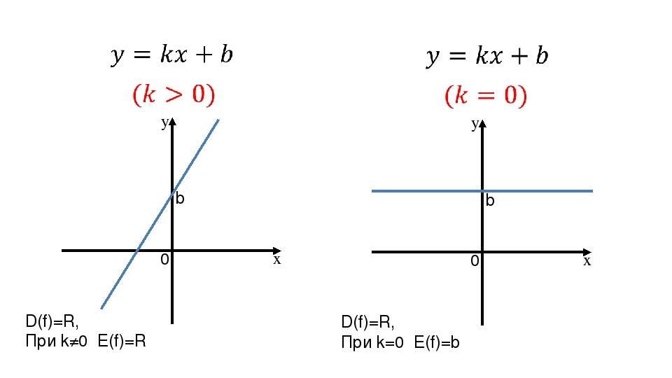0 b y x 0 b y x D(f)=R, При k≠0 E(f)=R D(f)=R, При k=0 E(f)=b