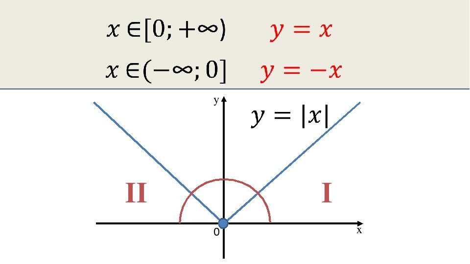 0 x y I II