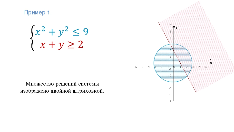 Множество решений системы изображено двойной штриховкой. Пример 1.