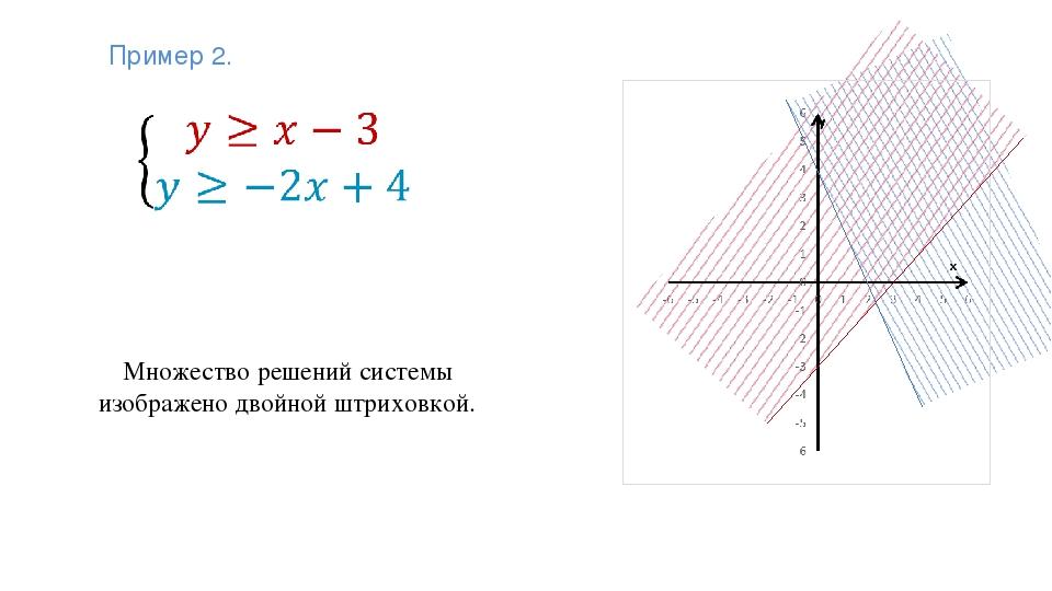Множество решений системы изображено двойной штриховкой. Пример 2.