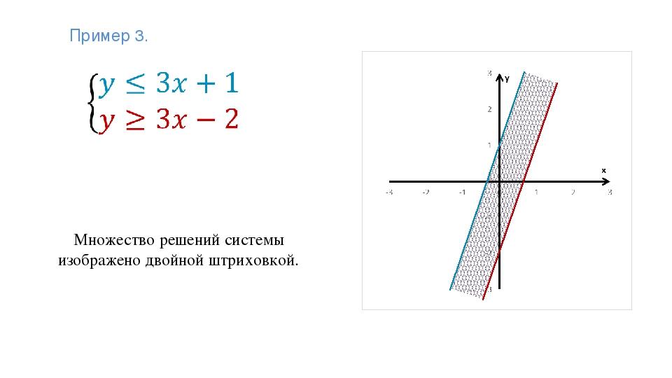 Множество решений системы изображено двойной штриховкой. Пример 3.