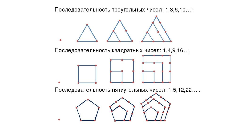 Последовательность треугольных чисел: 1,3,6,10…; Последовательность квадратны...