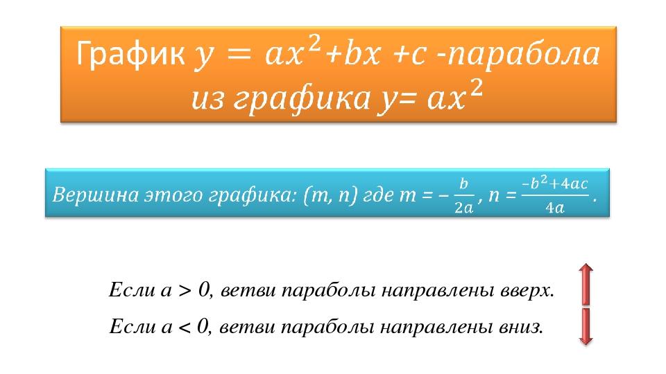 Если а > 0, ветви параболы направлены вверх. Если а < 0, ветви параболы напра...