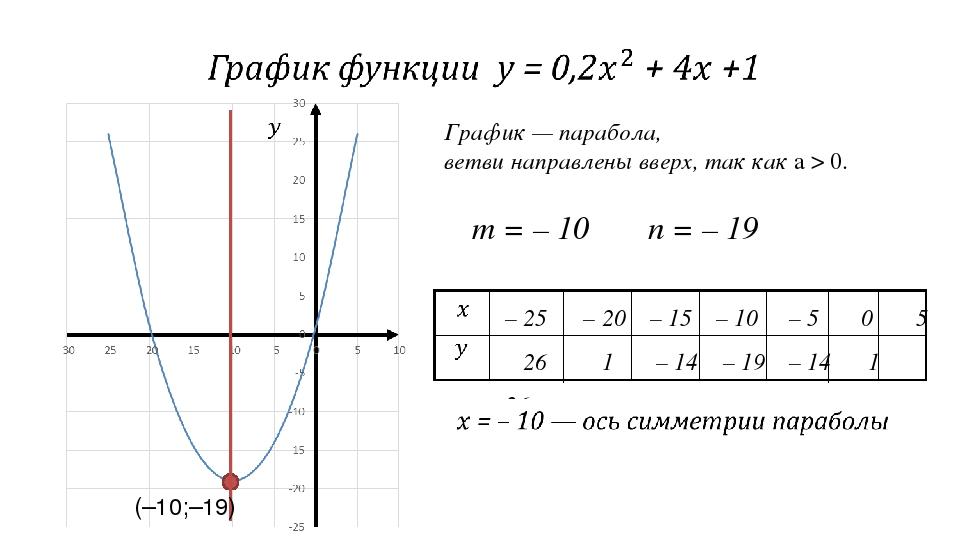 График — парабола, ветви направлены вверх, так как а > 0. m = – 10 n = – 19 (...