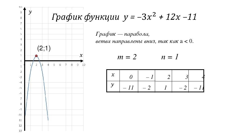 График — парабола, ветви направлены вниз, так как а < 0. m = 2 n = 1 (2;1)