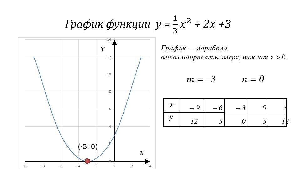 График — парабола, ветви направлены вверх, так как а > 0. m = –3 n = 0 (-3; 0)