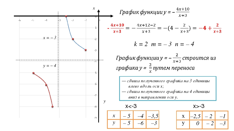 k = 2 m = – 3 n = – 4 — сдвига полученного графика на 3 единицы влево вдоль о...