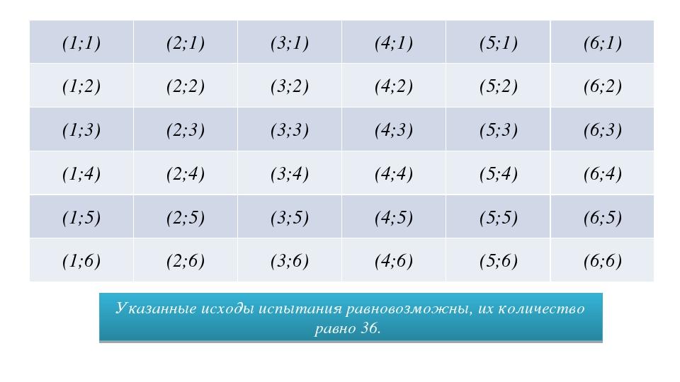 Указанные исходы испытания равновозможны, их количество равно 36. (1;1) (2;1)...