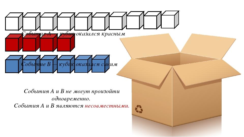 Событие А — кубик оказался красным Событие B — кубик оказался синим События А...