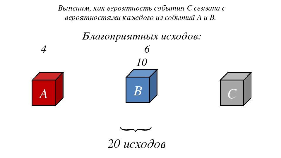 Выясним, как вероятность события С связана с вероятностями каждого из событий...