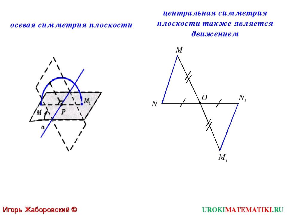 M1 О UROKIMATEMATIKI.RU Игорь Жаборовский © 2012 центральная симметрия плоско...