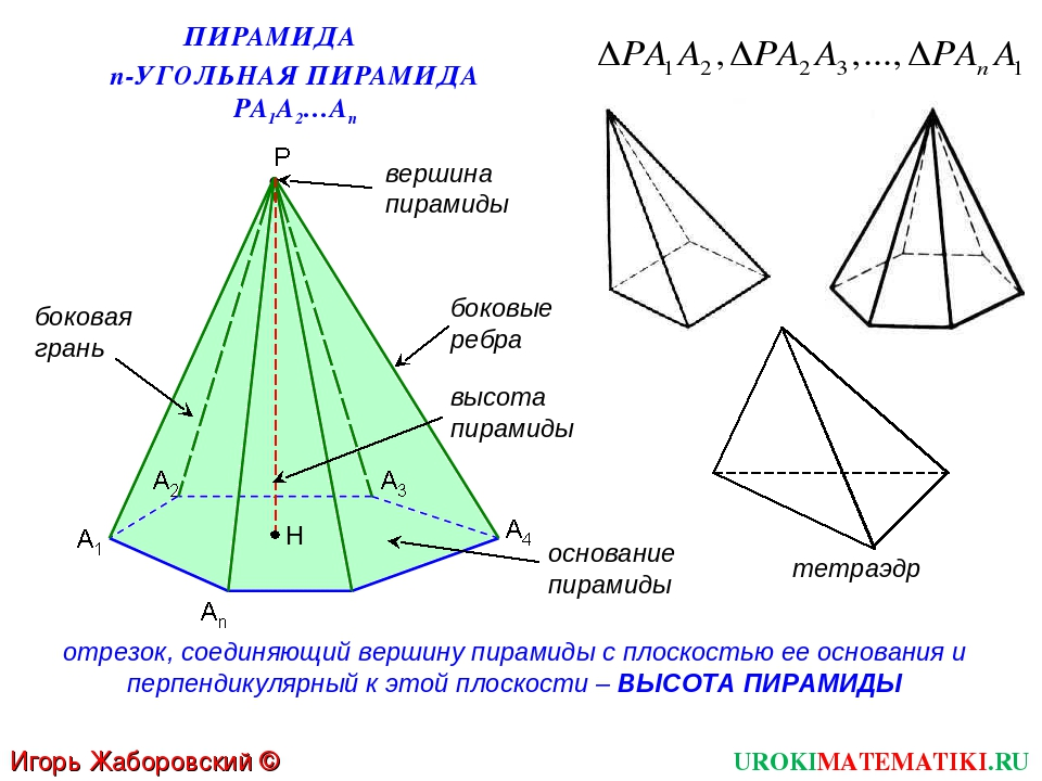 UROKIMATEMATIKI.RU Игорь Жаборовский © 2012 ПИРАМИДА основание пирамиды A1 A2...