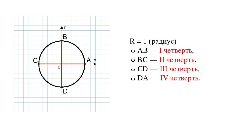 R = 1 (радиус) АВ — I четверть, BC — II четверть, CD — III четверть, DA — IV...