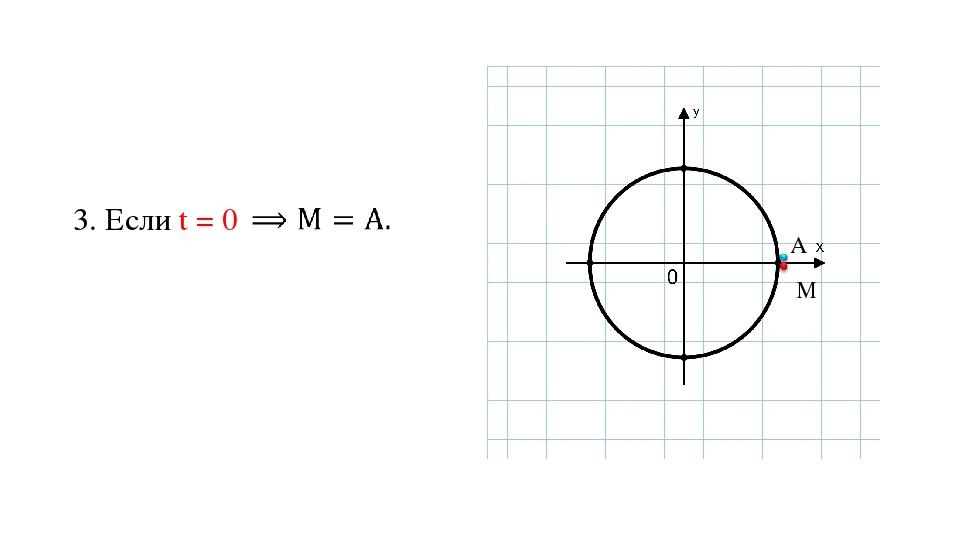 3. Если t = 0